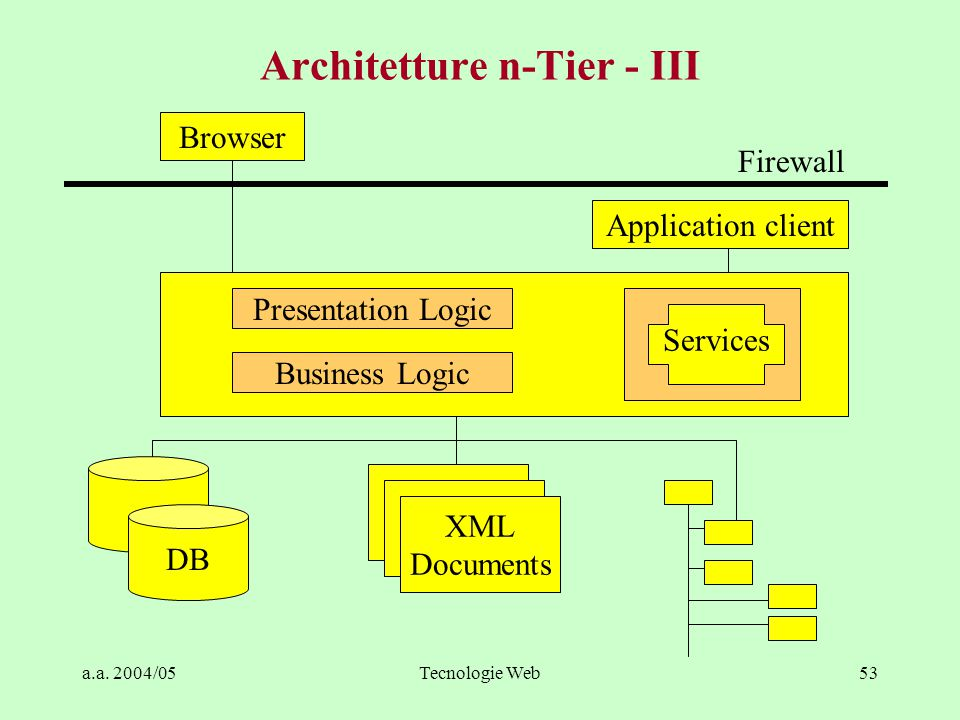 Architetture n-Tier - III