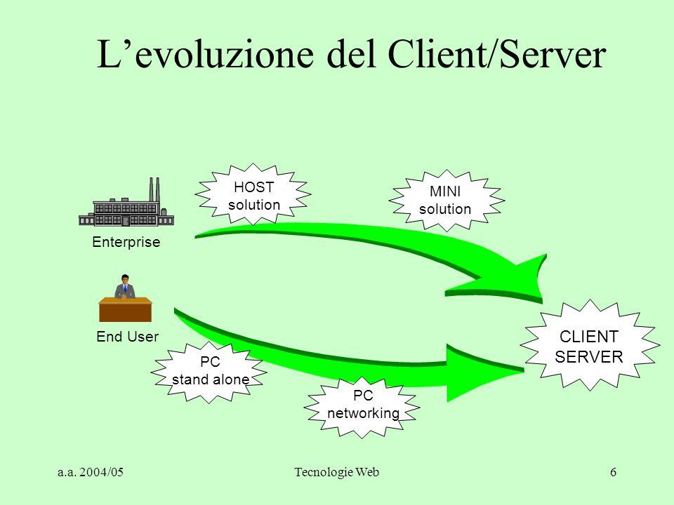 L'evoluzione del Client/Server