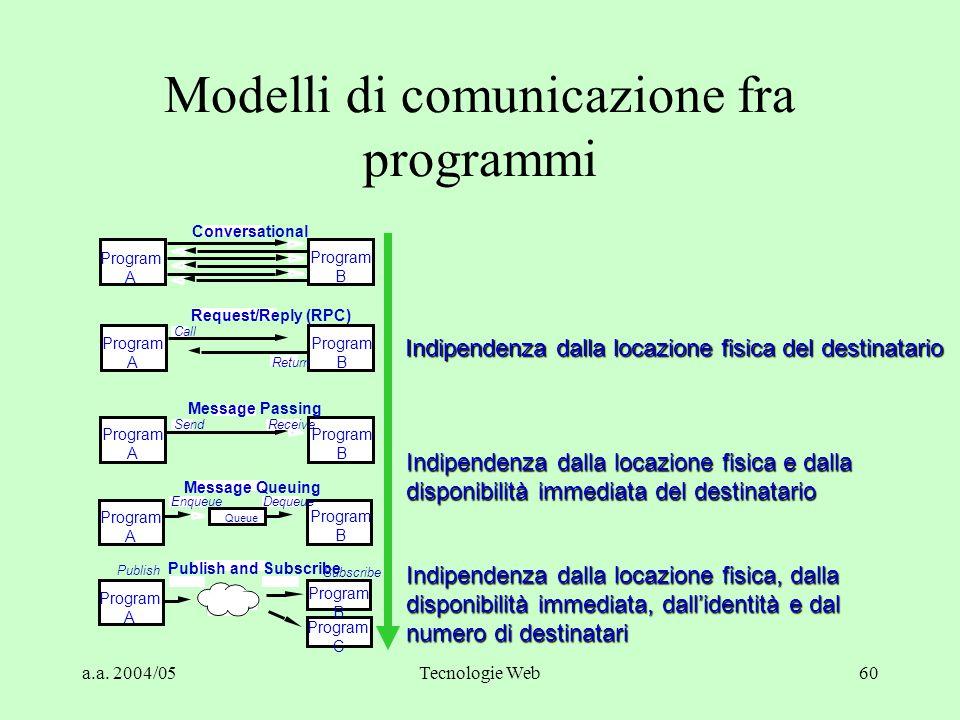 Modelli di comunicazione fra programmi