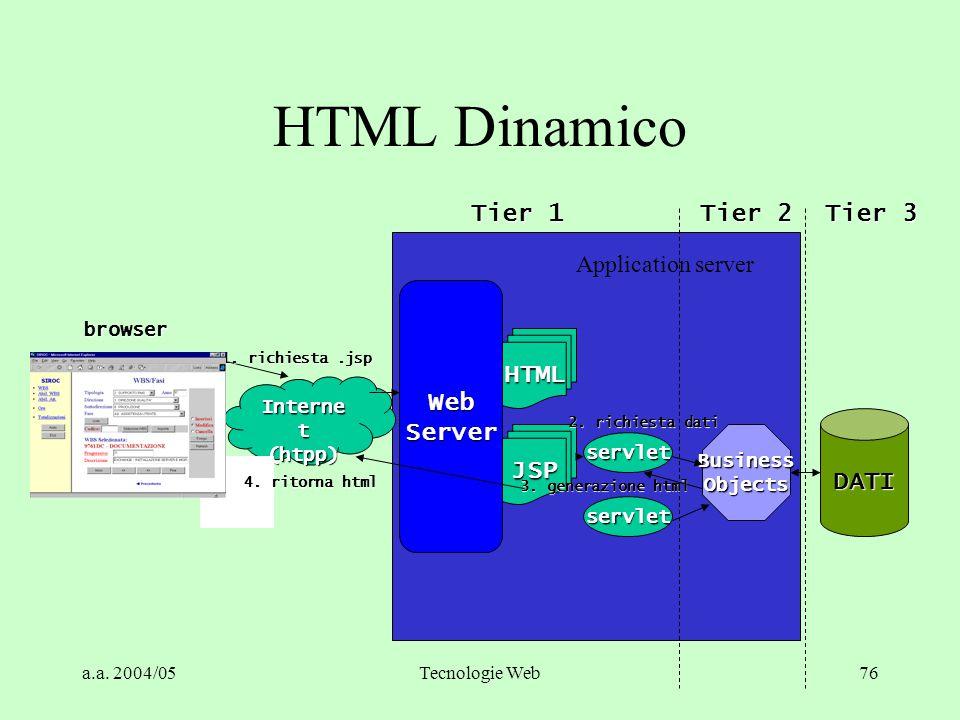 HTML Dinamico Tier 1 Tier 2 Tier 3 Web Server HTML DATI JSP