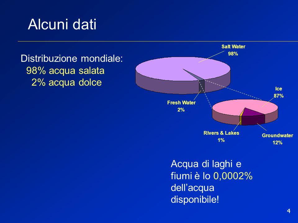 Alcuni dati Distribuzione mondiale: 98% acqua salata 2% acqua dolce