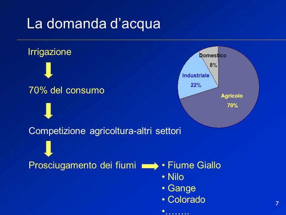 La domanda d'acqua Irrigazione 70% del consumo