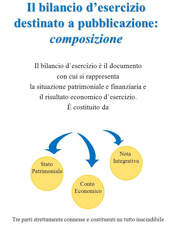 Il bilancio d'esercizio destinato a pubblicazione: composizione