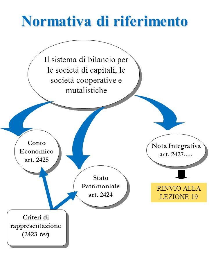 Normativa di riferimento Criteri di rappresentazione (2423 ter)