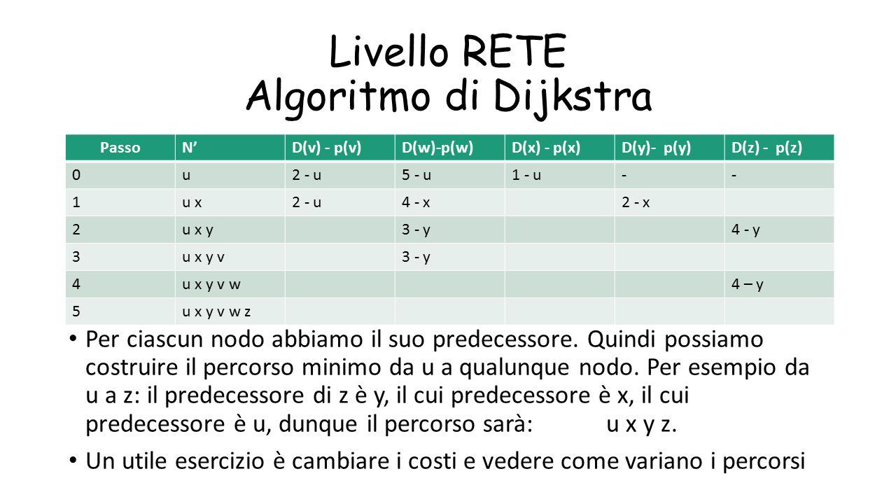 Livello RETE Algoritmo di Dijkstra