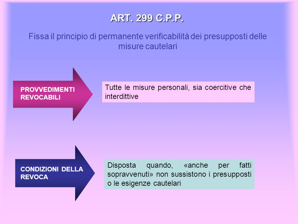 ART. 299 C.P.P. Fissa il principio di permanente verificabilità dei presupposti delle misure cautelari.