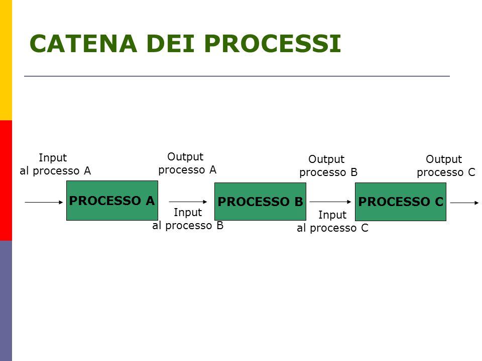 CATENA DEI PROCESSI PROCESSO A PROCESSO B PROCESSO C Input