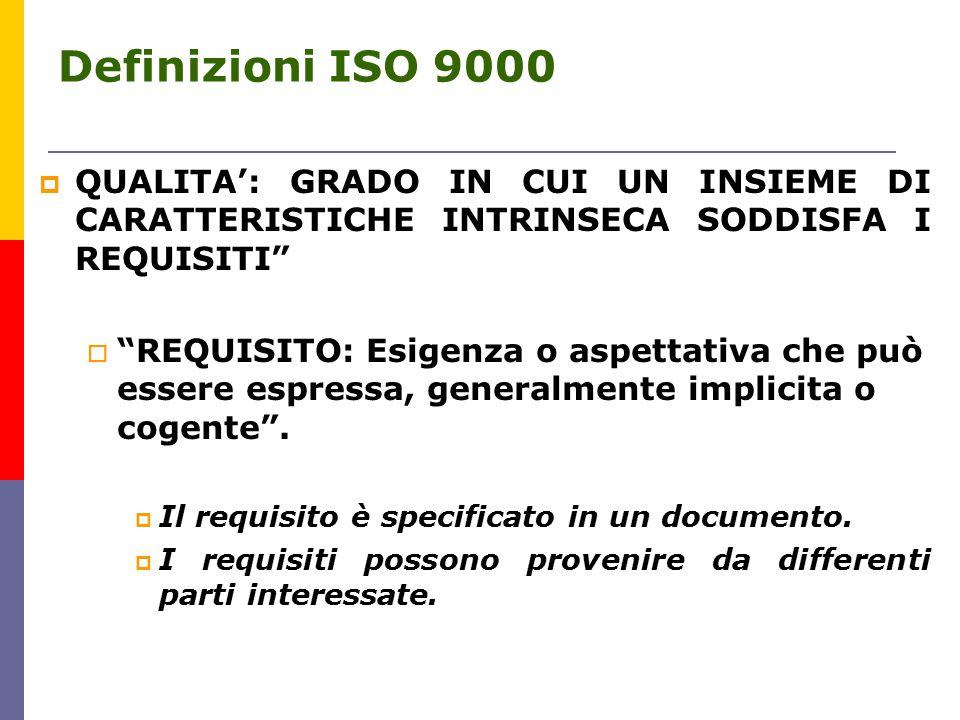 Definizioni ISO 9000 QUALITA': GRADO IN CUI UN INSIEME DI CARATTERISTICHE INTRINSECA SODDISFA I REQUISITI