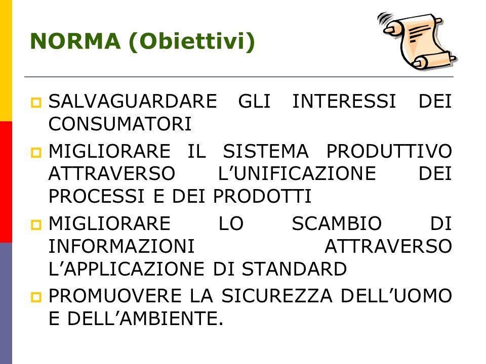 NORMA (Obiettivi) SALVAGUARDARE GLI INTERESSI DEI CONSUMATORI