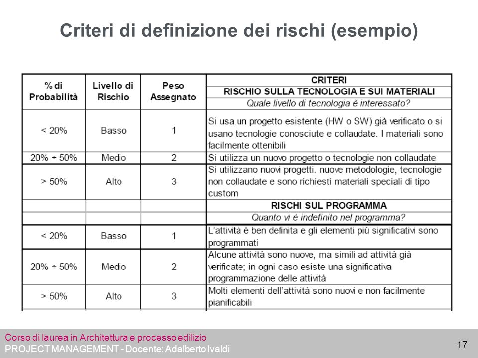 Criteri di definizione dei rischi (esempio)