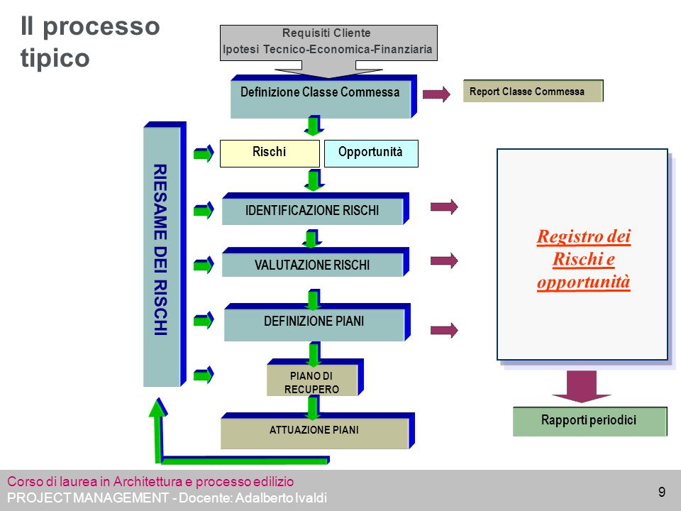 Il processo tipico Registro dei Rischi e opportunità