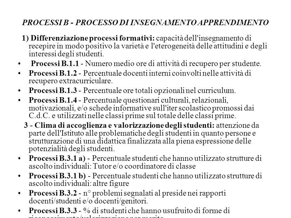 PROCESSI B - PROCESSO DI INSEGNAMENTO APPRENDIMENTO