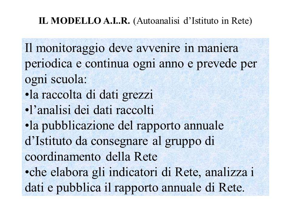 IL MODELLO A.I..R. (Autoanalisi d'Istituto in Rete)
