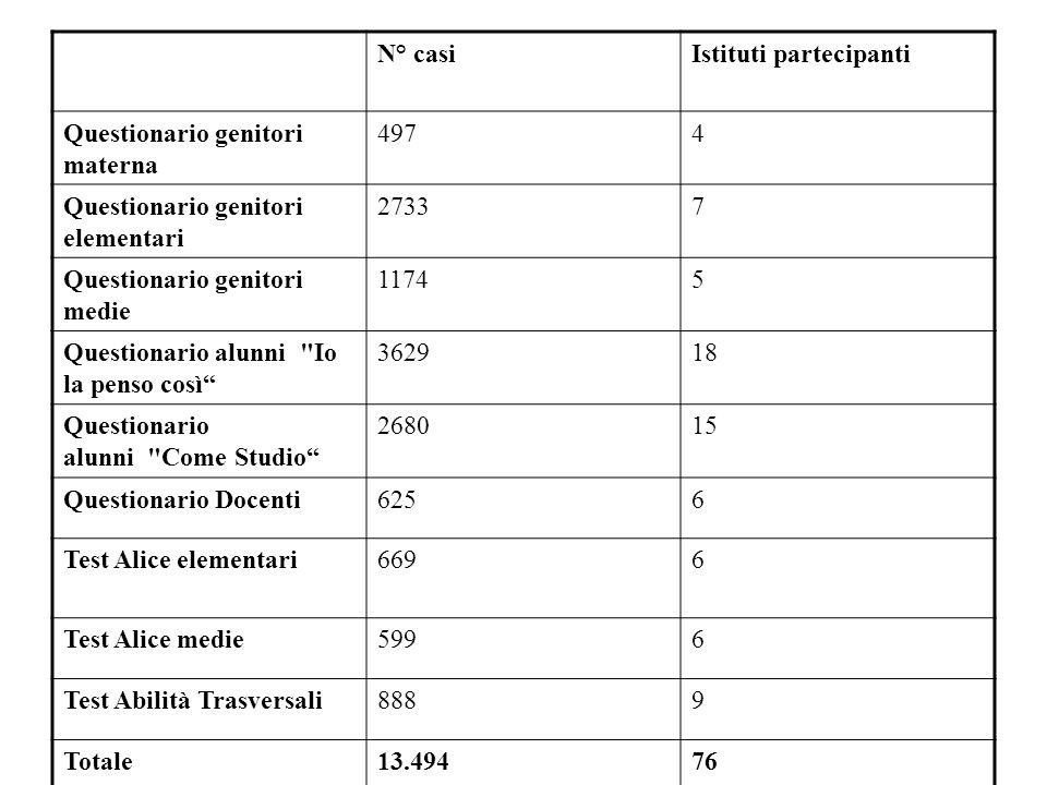 N° casi Istituti partecipanti. Questionario genitori materna. 497. 4. Questionario genitori elementari.