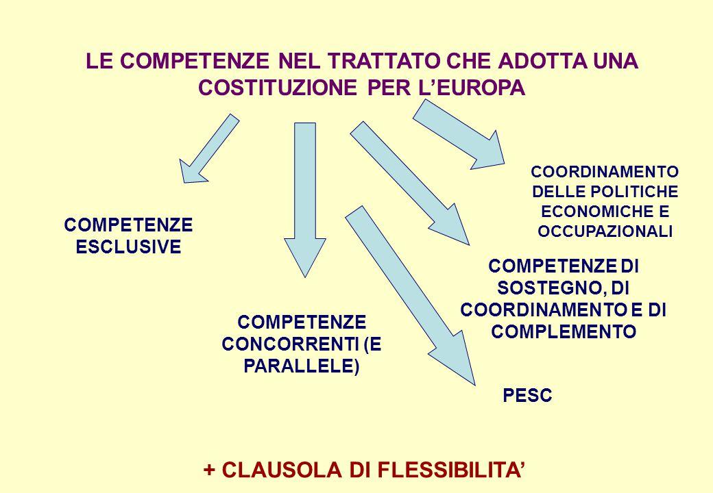 LE COMPETENZE NEL TRATTATO CHE ADOTTA UNA COSTITUZIONE PER L'EUROPA