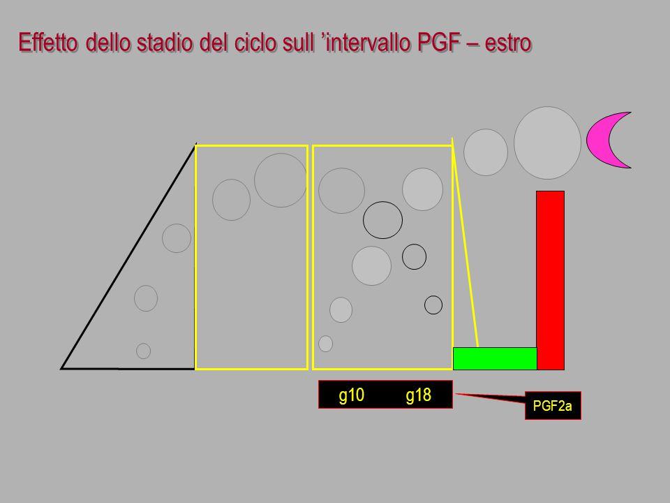 Effetto dello stadio del ciclo sull 'intervallo PGF – estro