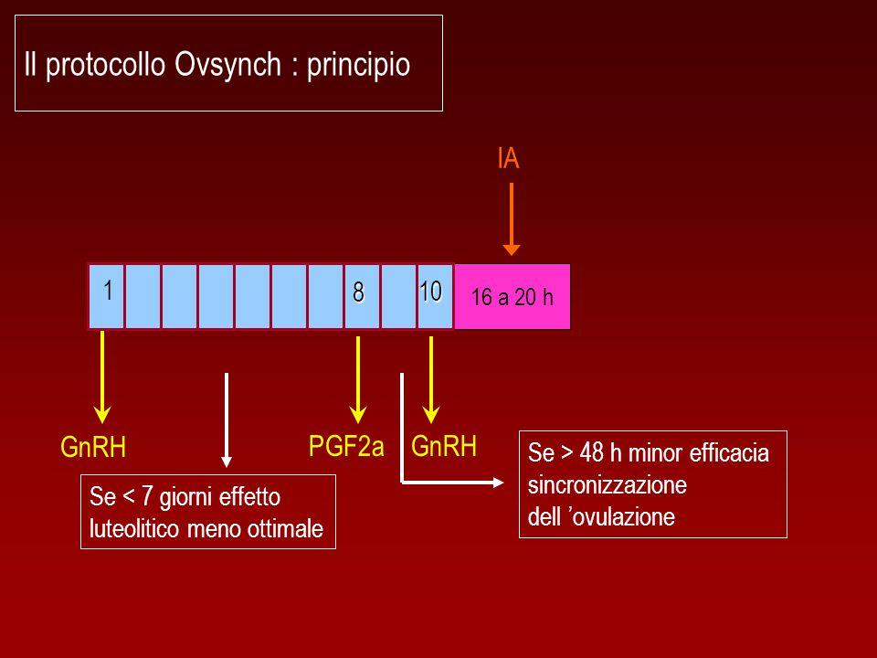Il protocollo Ovsynch : principio