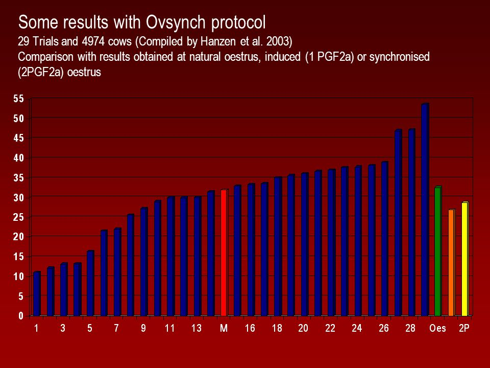 Some results with Ovsynch protocol 29 Trials and 4974 cows (Compiled by Hanzen et al.