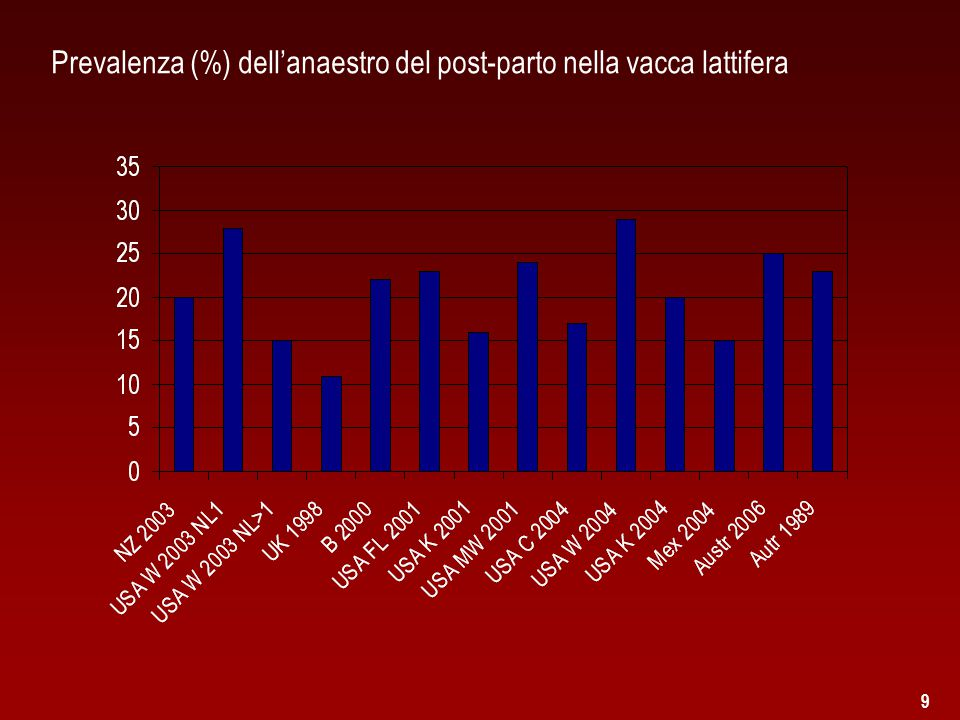 Prevalenza (%) dell'anaestro del post-parto nella vacca lattifera