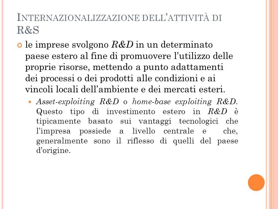 Internazionalizzazione dell'attività di R&S