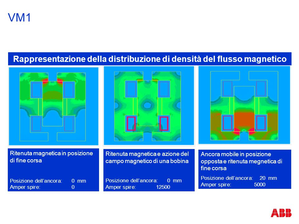 Rappresentazione della distribuzione di densità del flusso magnetico