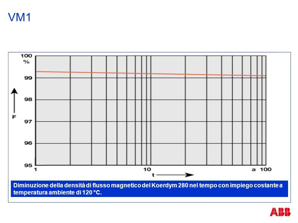 VM1 Diminuzione della densità di flusso magnetico del Koerdym 280 nel tempo con impiego costante a temperatura ambiente di 120 °C.