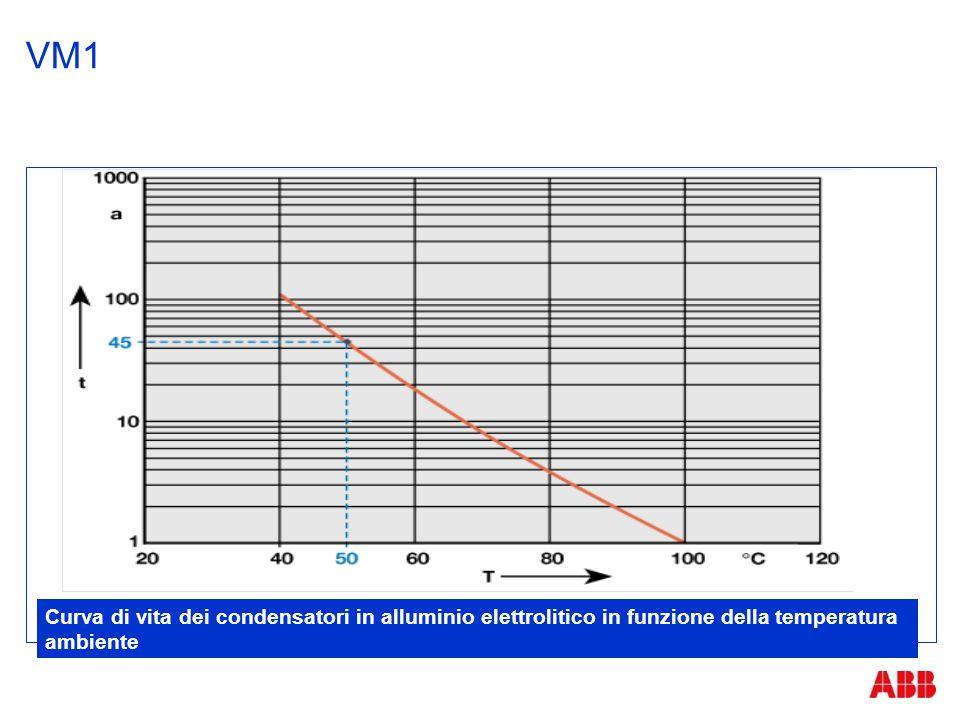 VM1 Curva di vita dei condensatori in alluminio elettrolitico in funzione della temperatura ambiente.