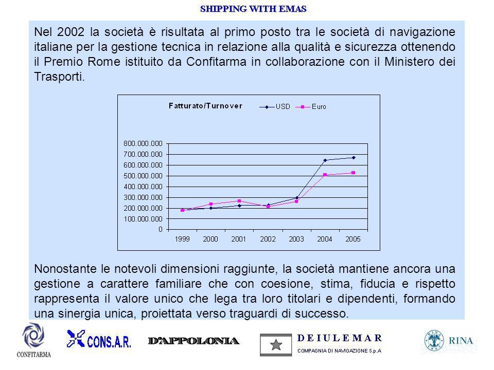 Nel 2002 la società è risultata al primo posto tra le società di navigazione italiane per la gestione tecnica in relazione alla qualità e sicurezza ottenendo il Premio Rome istituito da Confitarma in collaborazione con il Ministero dei Trasporti.