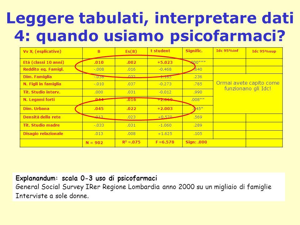 Leggere tabulati, interpretare dati 4: quando usiamo psicofarmaci
