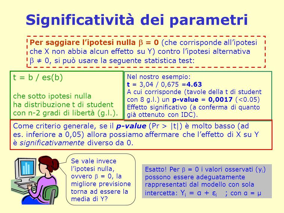 Significatività dei parametri