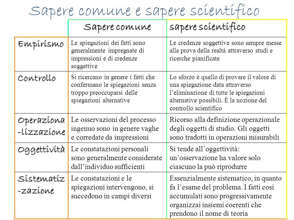 Sapere comune e sapere scientifico