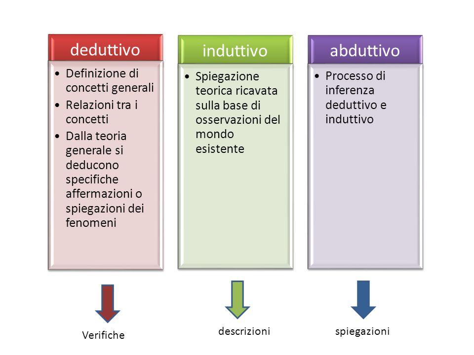 deduttivo induttivo abduttivo Definizione di concetti generali