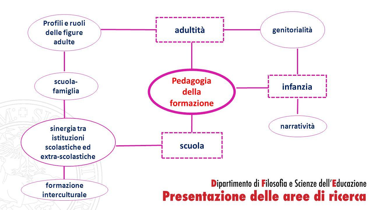 adultità Pedagogia della formazione infanzia scuola