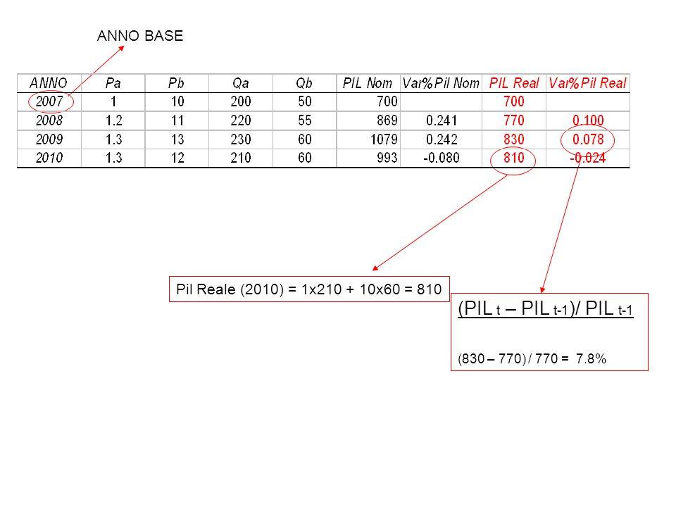 (PIL t – PIL t-1)/ PIL t-1 ANNO BASE