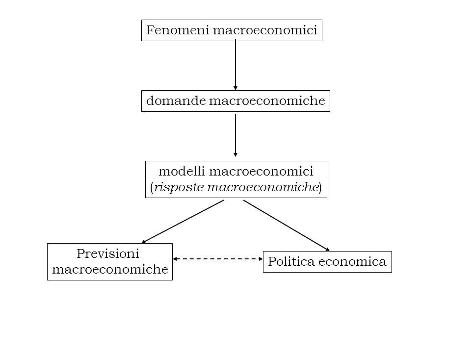 Fenomeni macroeconomici