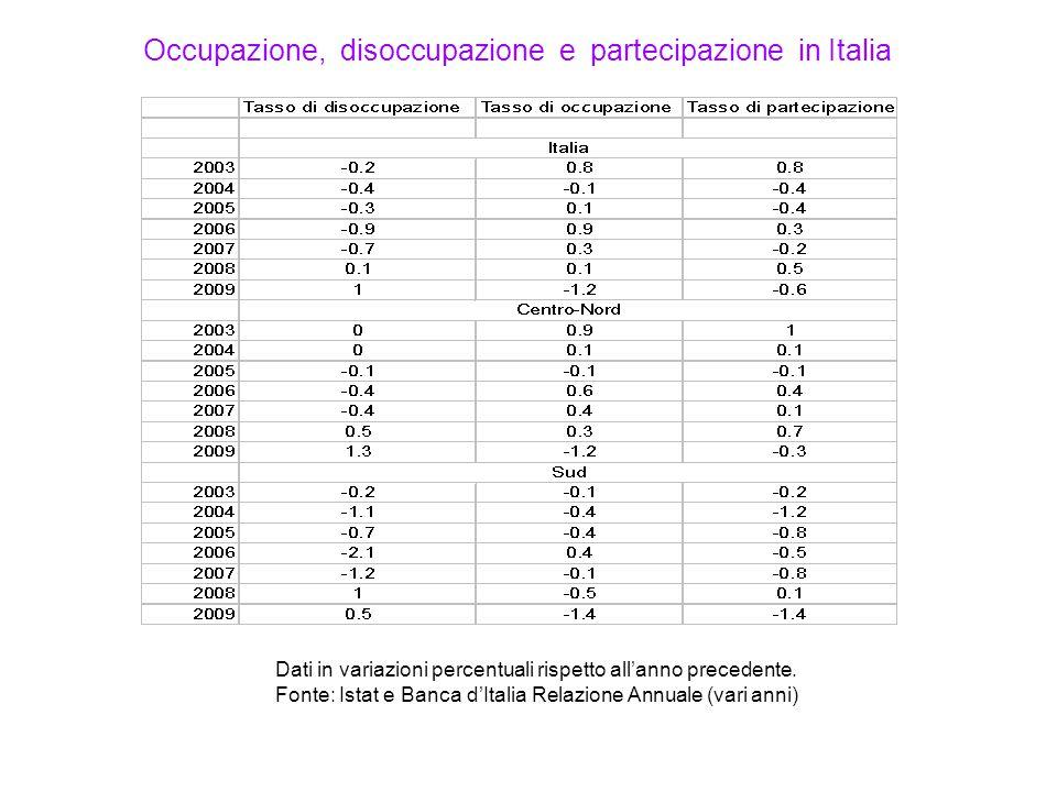 Occupazione, disoccupazione e partecipazione in Italia