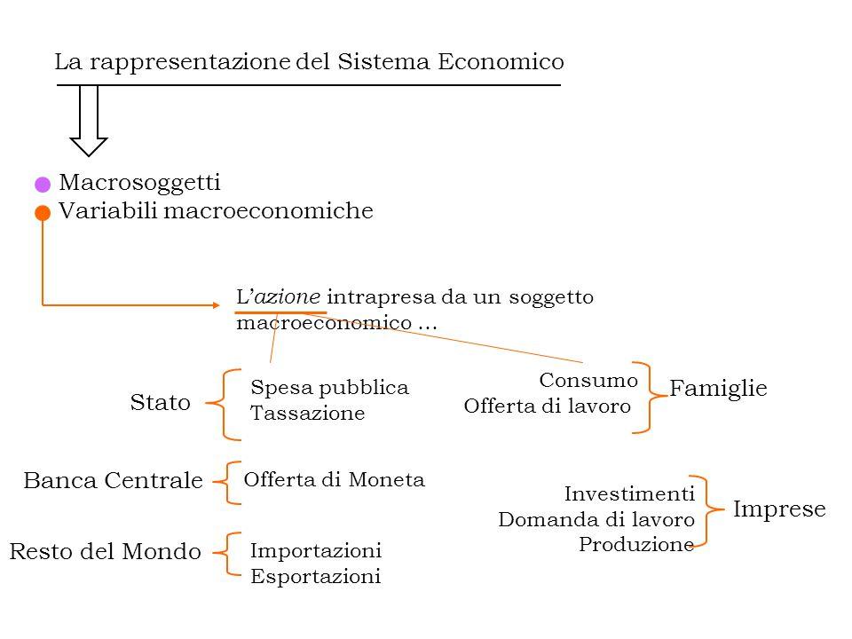 La rappresentazione del Sistema Economico