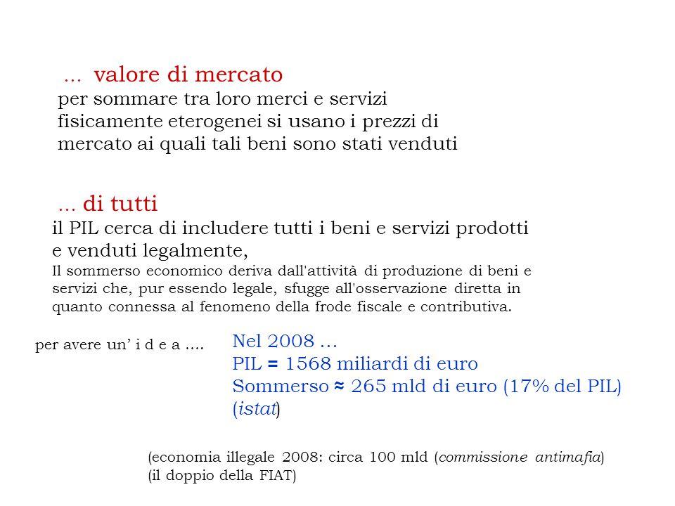 Sommerso ≈ 265 mld di euro (17% del PIL) (istat)