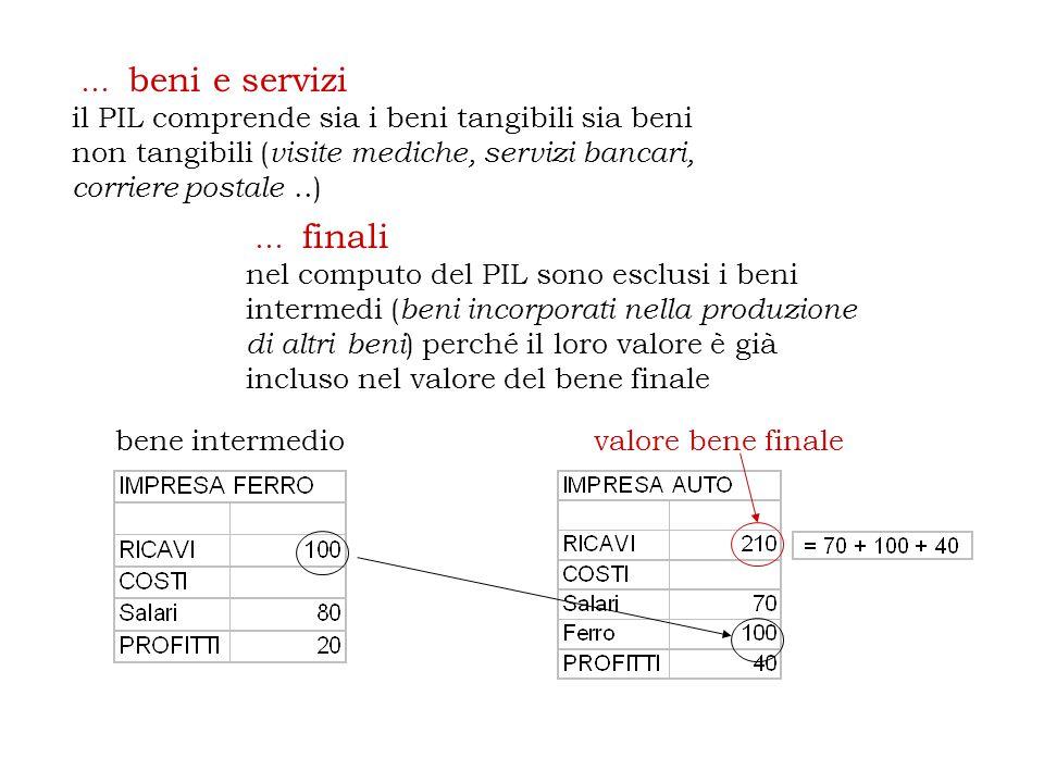 … beni e servizi il PIL comprende sia i beni tangibili sia beni non tangibili (visite mediche, servizi bancari, corriere postale ..)