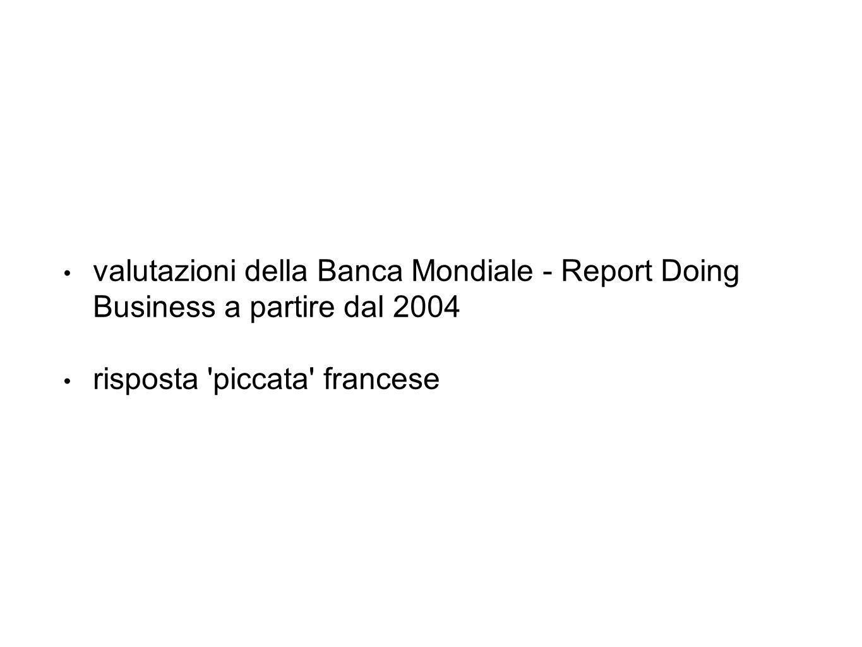 valutazioni della Banca Mondiale - Report Doing Business a partire dal 2004