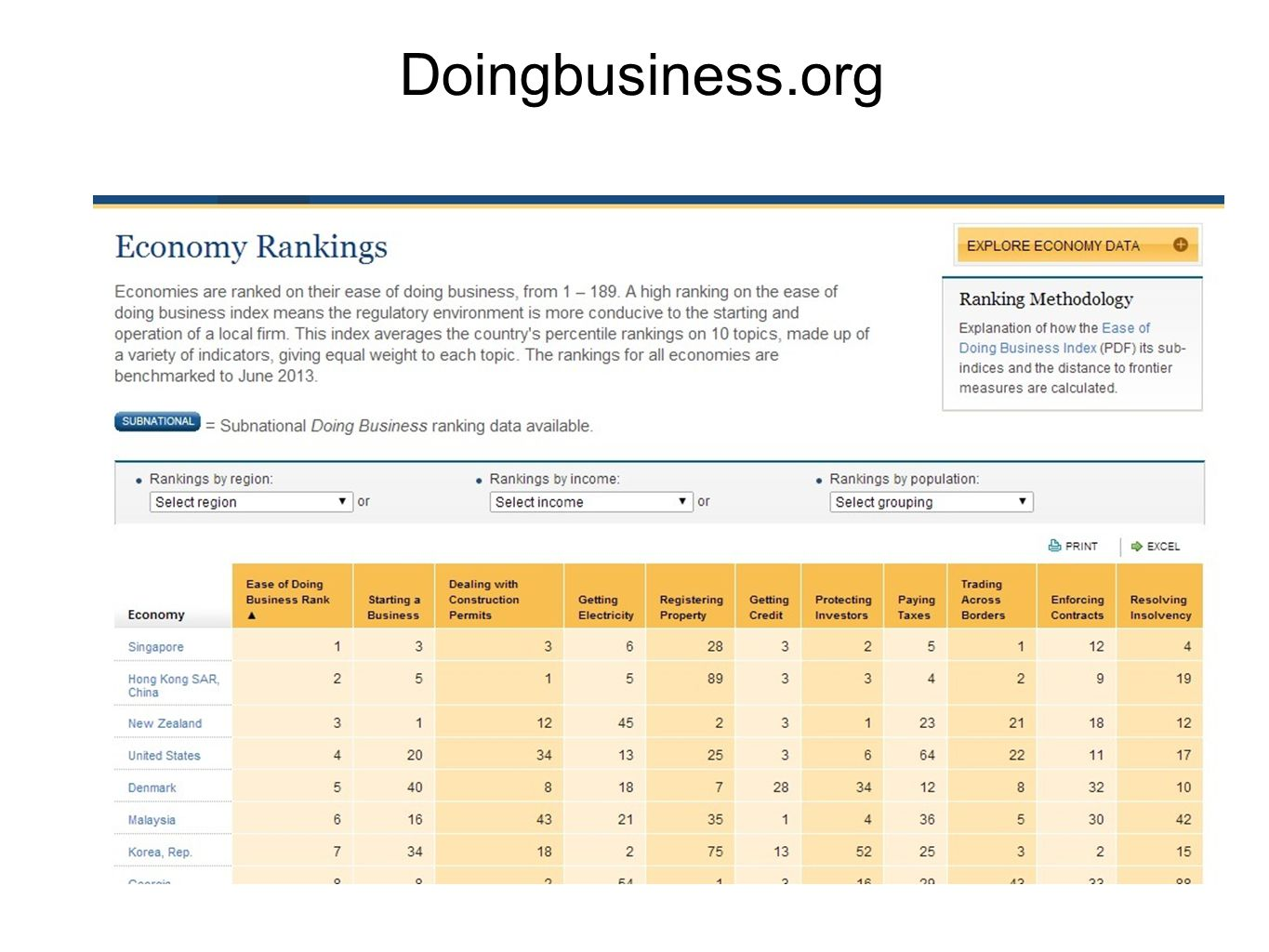 Doingbusiness.org