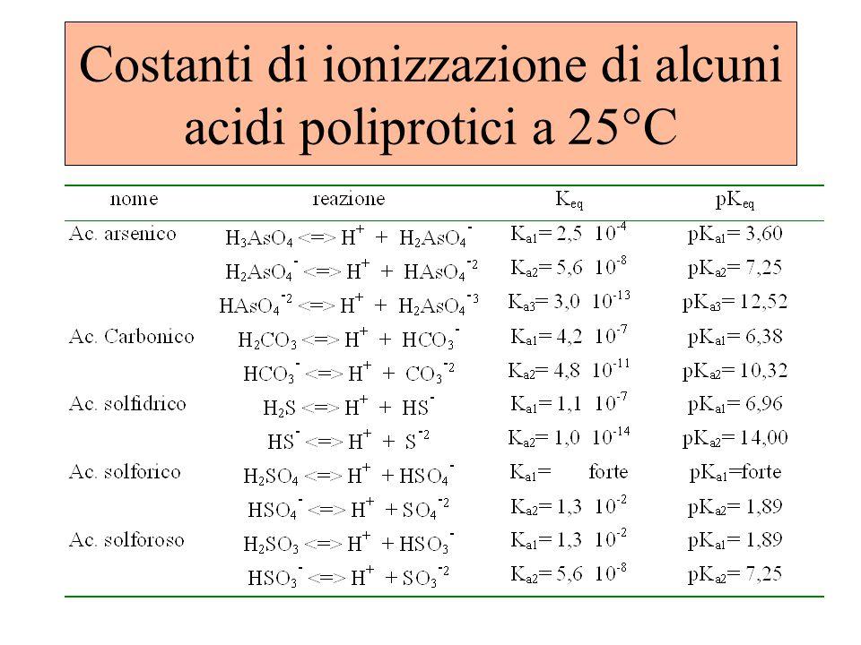 Costanti di ionizzazione di alcuni acidi poliprotici a 25°C