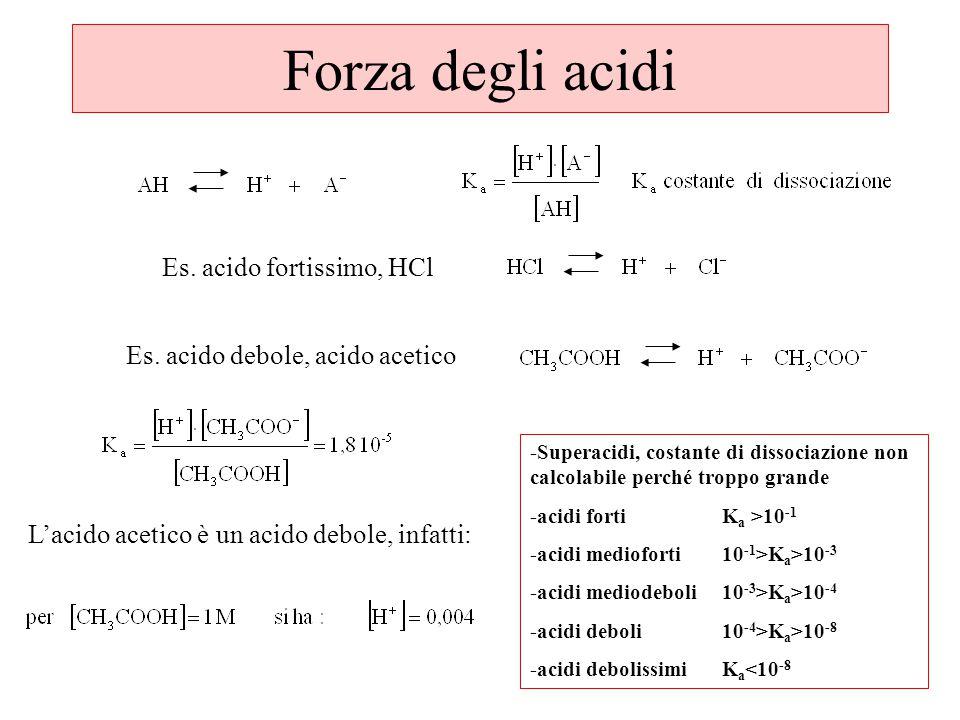 Forza degli acidi Es. acido fortissimo, HCl
