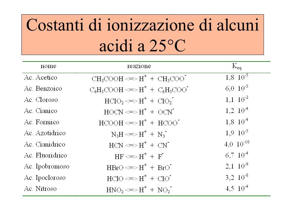 Costanti di ionizzazione di alcuni acidi a 25°C