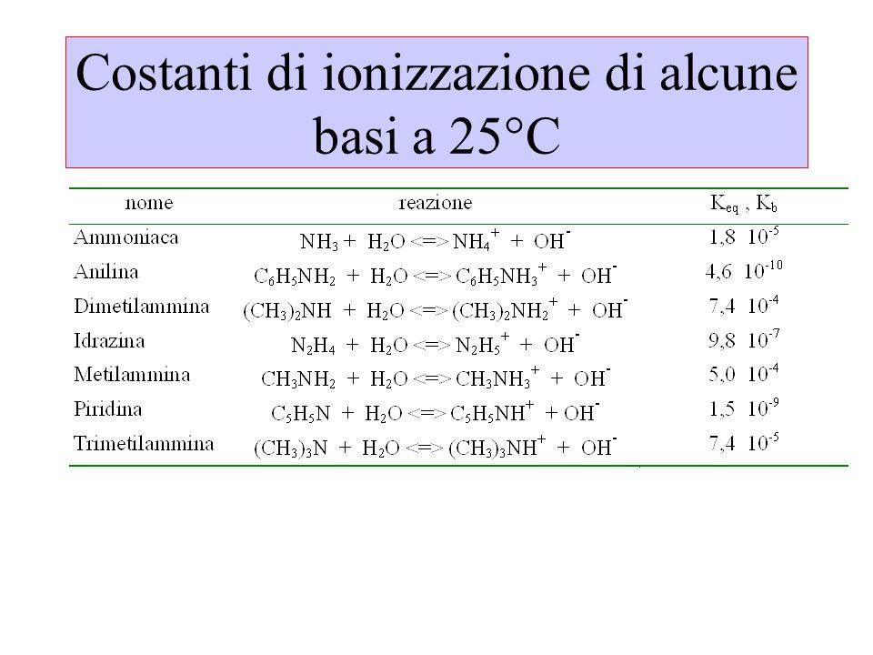 Costanti di ionizzazione di alcune basi a 25°C