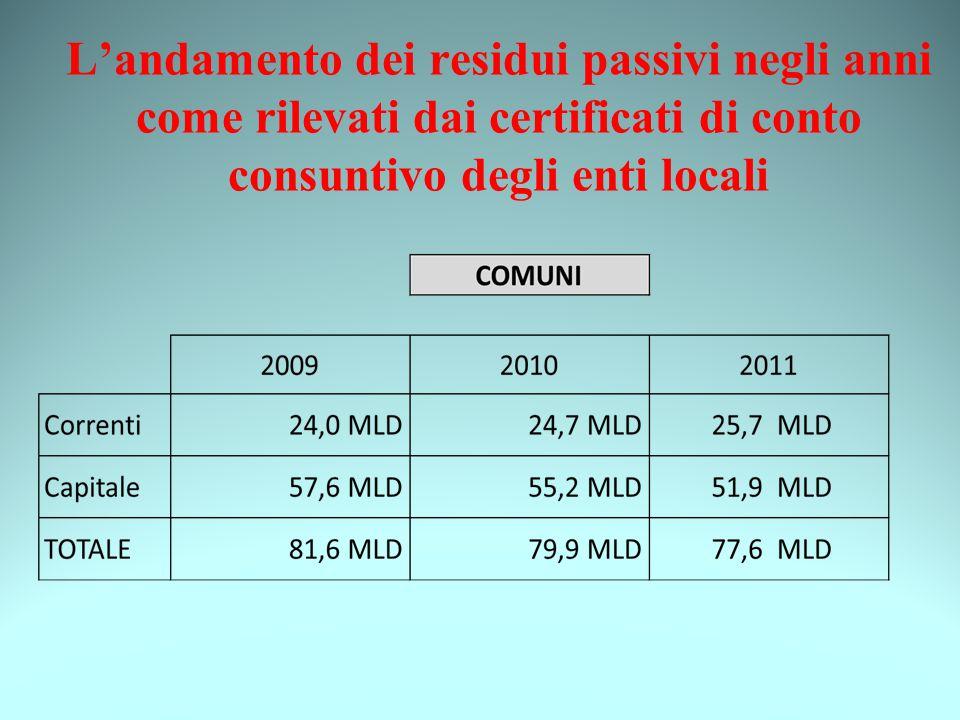 L'andamento dei residui passivi negli anni come rilevati dai certificati di conto consuntivo degli enti locali