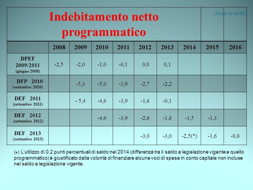 Indebitamento netto programmatico