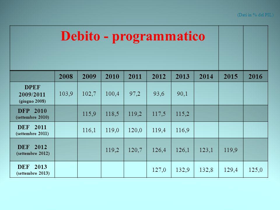 Debito - programmatico