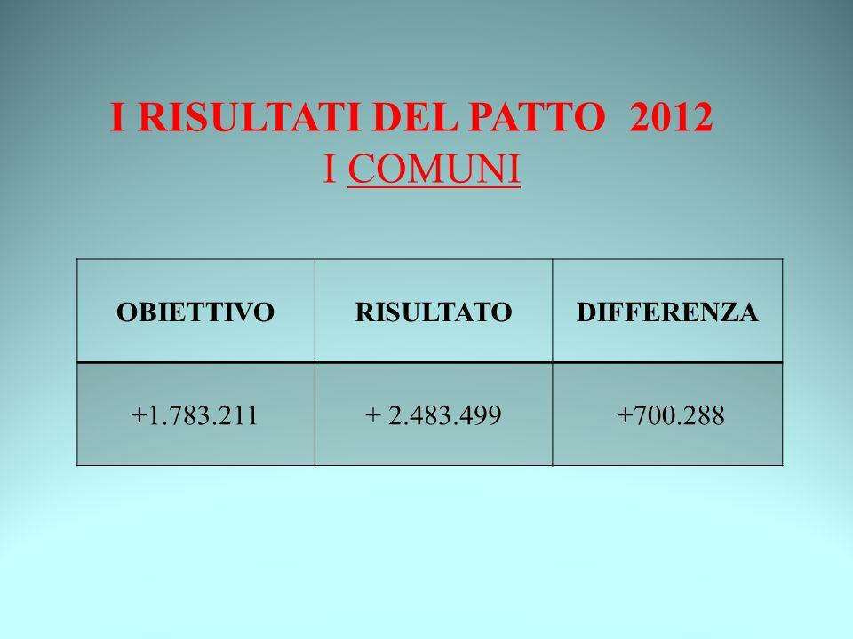 I RISULTATI DEL PATTO 2012 I COMUNI
