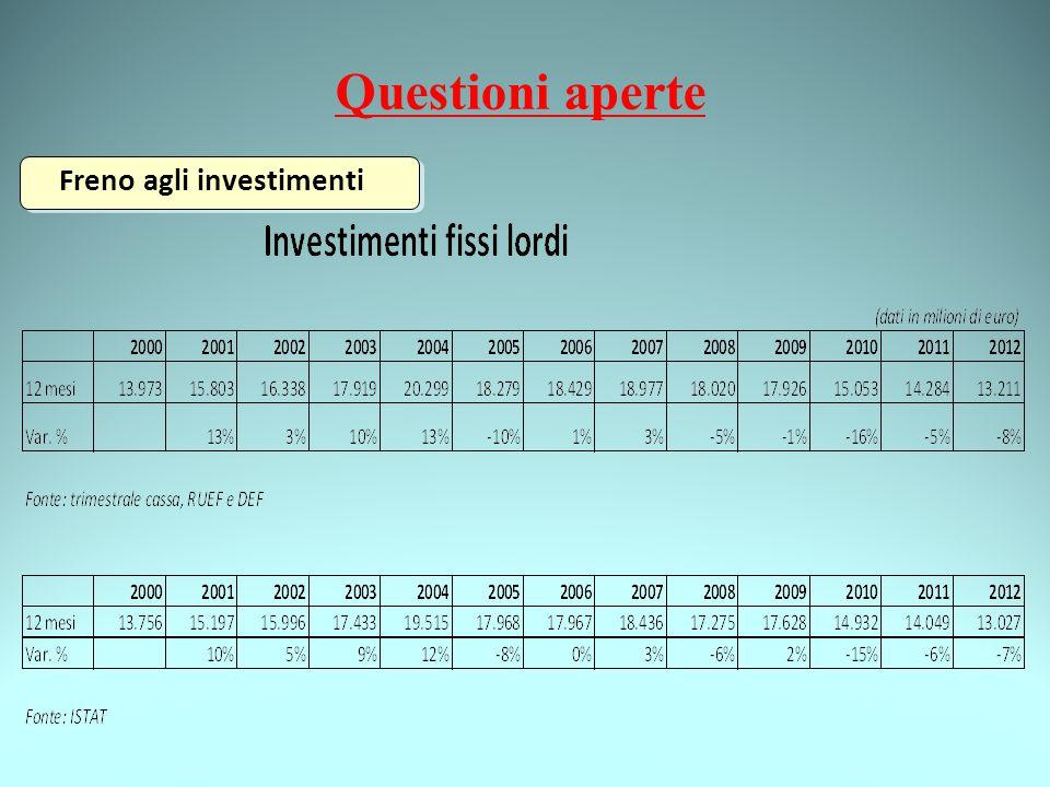 Freno agli investimenti